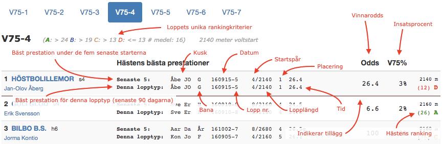 Bild som förklarar den detaljerade startlistan